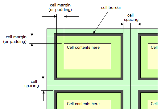 Html Table Padding Of Customizing The Margins And Spacing Of The Cell