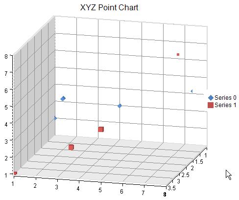 Creating an xyz plot for 3d plot online