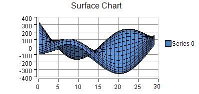 XYZ Surface Charts