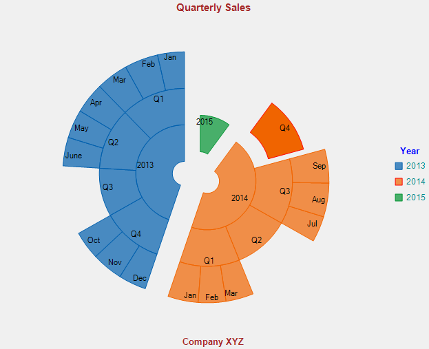 FlexChart for WPF - Sunburst Chart