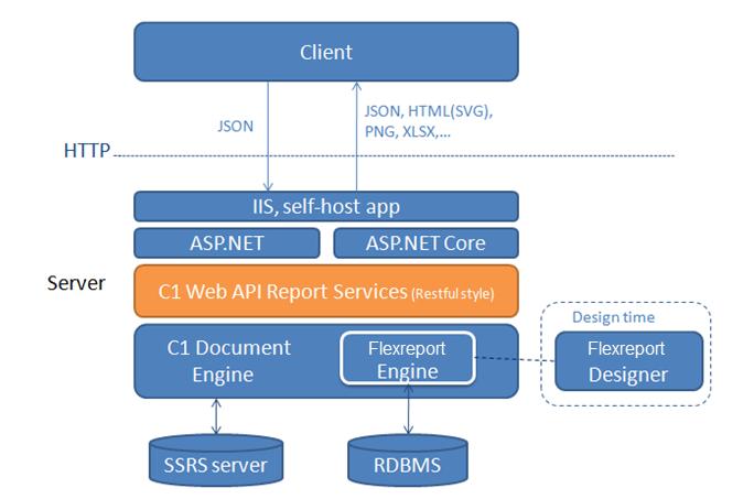 ComponentOne Studio Web API Edition - Configuring FlexReports Web API