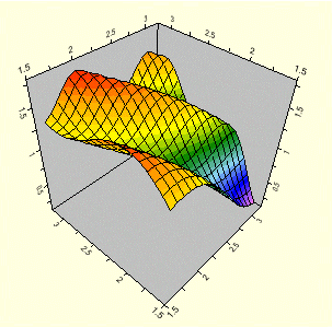 3d surface charts